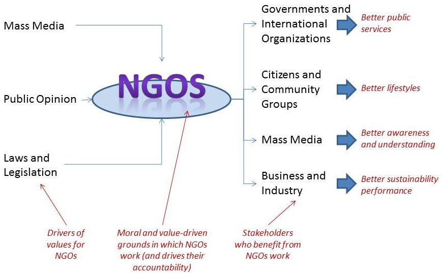 Non-governmental Organizations on Development Issues